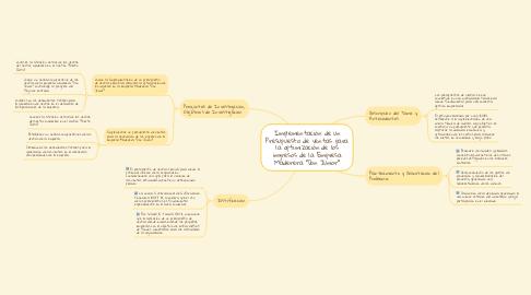 """Mind Map: Implementación de un Presupuesto de ventas para la optimización de los ingresos de la Empresa Maderera """"Don Junior"""""""