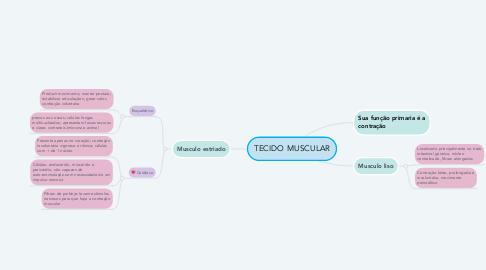 Mind Map: TECIDO MUSCULAR