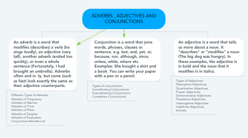 Mind Map: ADVERBS , ADJECTIVES AND CONJUNCTIONS