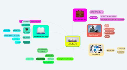 Mind Map: REPUTAÇÃO PROFISSIONAL