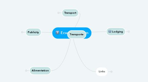 Mind Map: Ecuador Turism
