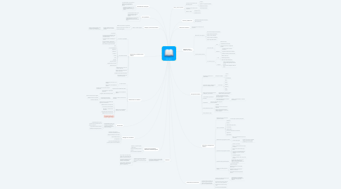 Mind Map: ISO 190011