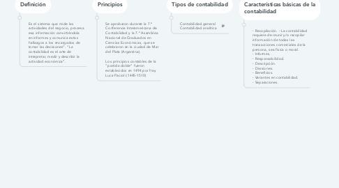 Mind Map: Elementos y principios contables