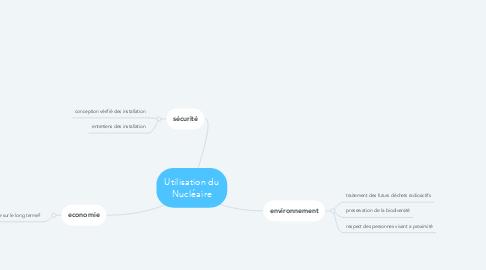 Mind Map: Utilisation du Nucléaire