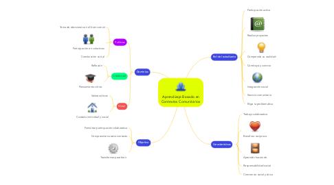 Mind Map: Aprendizaje Basado en Contextos Comunitarios