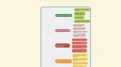 Mind Map: La tecnología en la enseñanza del ingles.