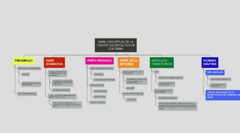 Mind Map: MAPA CONCEPTUAL DE LA CONSTITUCION POLITICA DE COLOMBIA