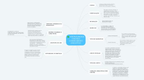 Mind Map: A ESTRUTURA DOS CONTOS E CONHECIMENTO LINGUISTICO