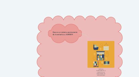 Mind Map: SISTEMA PERMANENTE O PERPETUO DE INVENTARIO DE MERCADERIAS