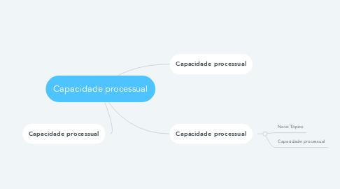 Mind Map: Capacidade processual