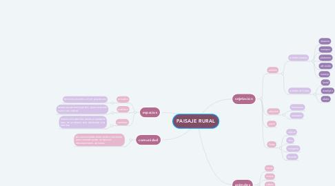 Mind Map: PAISAJE RURAL