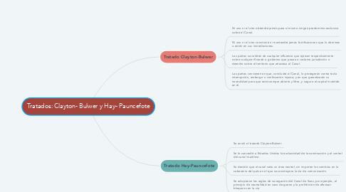 Mind Map: Tratados: Clayton- Bulwer y Hay- Pauncefote