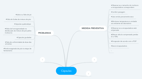 Mind Map: Cápsulas