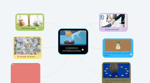 Mind Map: COMERCIO INTERNACIONAL