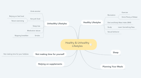 Mind Map: Healthy & Unhealthy Lifestyles