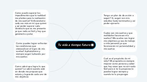 Mind Map: Tu vida a tiempo futuro