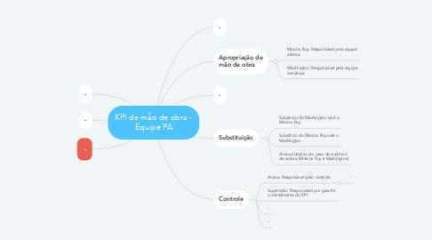 Mind Map: KPI de mão de obra - Equipe PA