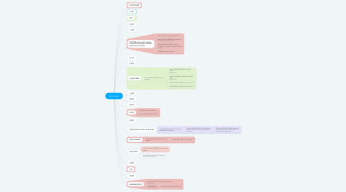 Mind Map: who is who