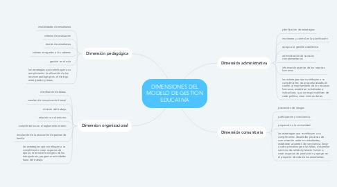 Mind Map: DIMENSIONES DEL MODELO DE GESTION EDUCATIVA