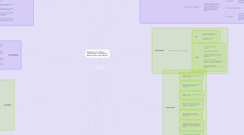Mind Map: Características del hipertexto