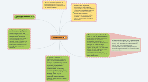 Mind Map: LA PRAGMÁTICA