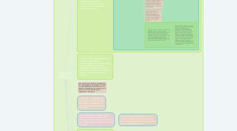 Mind Map: Derecho laboral Guatemalteco. Codigo de trabajo.