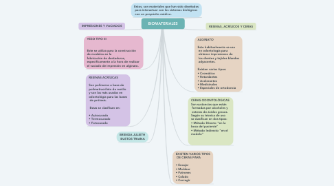 Mind Map: BIOMATERIALES