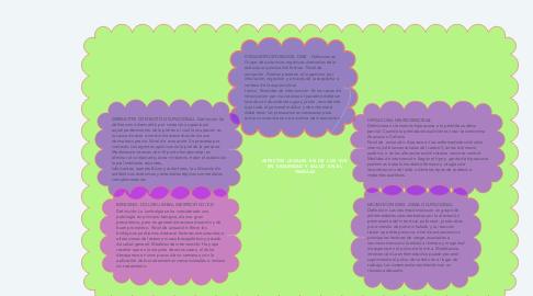 Mind Map: ASPECTOS  LEGALES  EN  DE  LOS  SVE  EN  SEGURIDAD  Y  SALUD  EN  EL TRABAJO