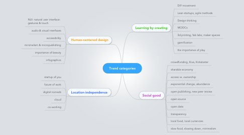 Mind Map: Trend categories