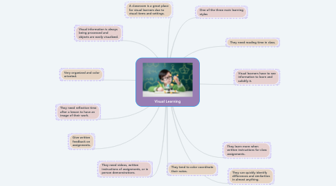 Mind Map: Visual Learning