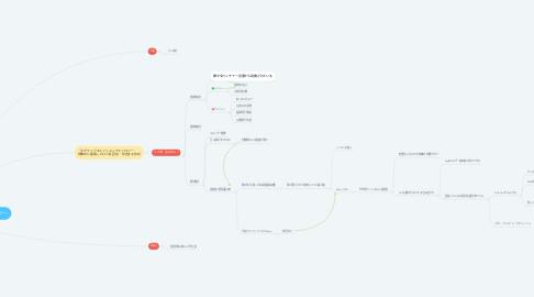 Mind Map: ビヨンド・ゼロ社会実現に向けたネガティブエミッションテクノロジー