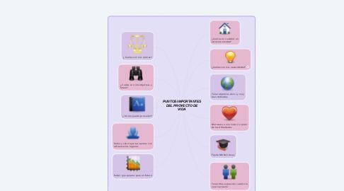Mind Map: PUNTOS IMPORTANTES DEL PROYECTO DE VIDA