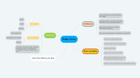 Mind Map: Nado Costa