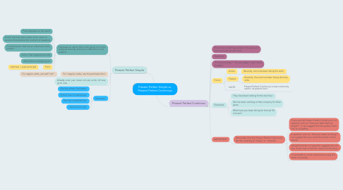 Mind Map: Present Perfect Simple vs. Present Perfect Continious