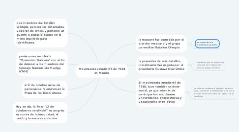 Mind Map: Movimiento estudiantil de 1968 en Mexico