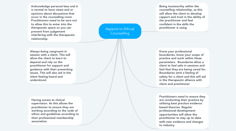 Mind Map: Aspects to Ethical Counselling