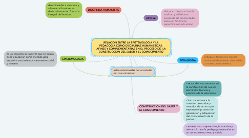Mind Map: RELACION ENTRE LA EPISTEMOLOGIA Y LA PEDAGOGIA COMO DISCIPLINAS HUMANISTICAS, AFINES Y COMPLEMENTARIAS EN EL PROCESO DE  LA CONSTRUCCION DEL SABER Y EL COMOCIMIENTO