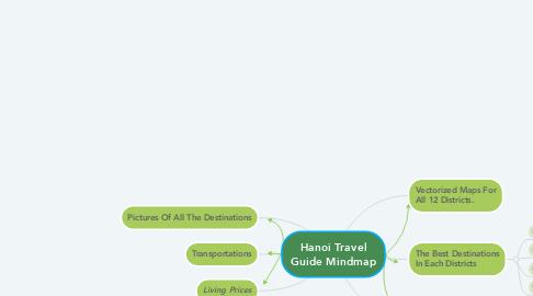 Mind Map: Hanoi Travel Guide Mindmap