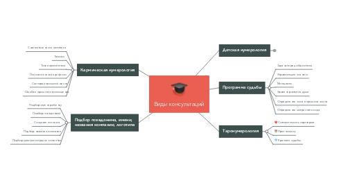 Mind Map: Виды консультаций