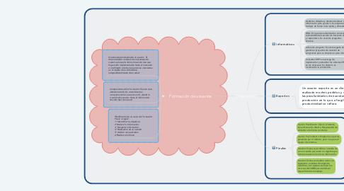 Mind Map: Usuarios