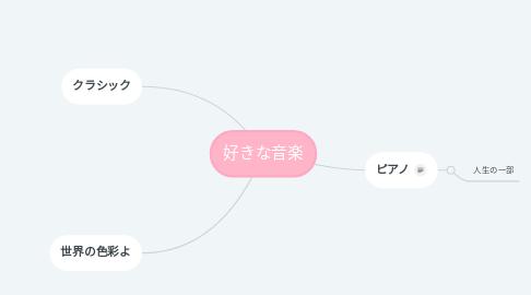Mind Map: 好きな音楽