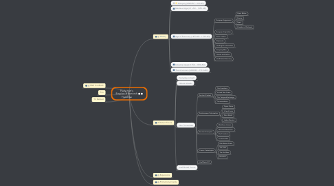 Mind Map: Pauly Hart's