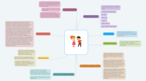 Mind Map: agresivitate