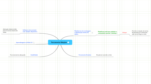 Mind Map: Ferramenta Babylon