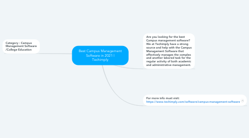 Mind Map: Best Campus Management Software in 2021   Techimply