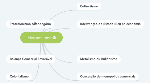 Mind Map: Mercantilismo
