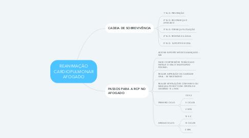 Mind Map: REANIMAÇÃO CARDIOPULMONAR AFOGADO