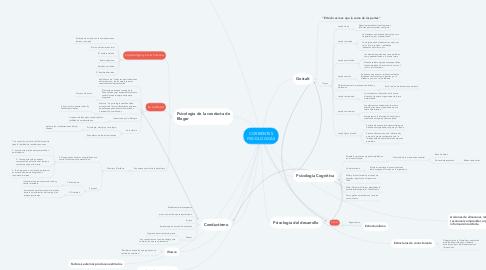 Mind Map: CORRIENTES PSICOLOGICAS