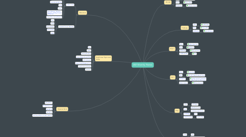 Mind Map: 2021 Monthly Themes