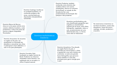 Mind Map: Domínios morfoclimáticos brasileiros